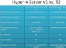 Hyper-V正式版