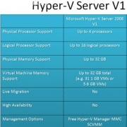 Hyper-V 正式版