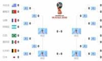 2018年世界杯淘汰赛输赢表(实时更新)
