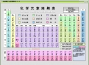 化学工具箱V2.02简体中文绿色版