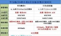 华为畅享9和小米8青春版手机对比实用评测