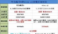 华为畅享9和vivo Z1手机对比实用评测