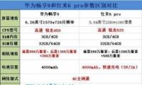 华为畅享9和红米6 pro手机对比实用评测