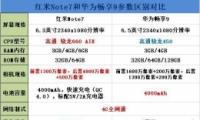 红米Note7和华为畅享9手机对比实用评测