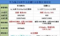 华为畅享9和荣耀V10手机对比实用评测