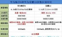 华为畅享9和荣耀10手机对比实用评测