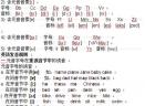 26个英文字母发音
