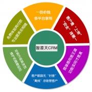 智源天CRM桌面版 V1.0.02013 官方版
