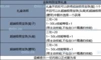 2019DNF国庆套全宝珠属性介绍