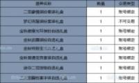 dnf2019金秋礼包价格介绍