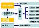 FMS货代物流管理系统V1.0 试用版