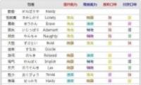 《宝可梦剑盾》宝可梦性格属性影响表