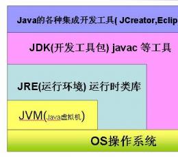 jre 1.6 安装包(java虚拟机运行环境) V1.6 英文安装版