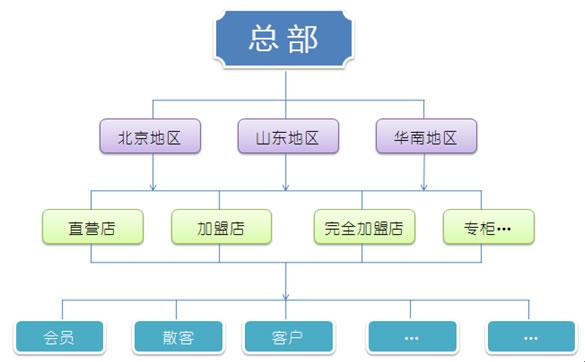 中顶美容管理系统V8.6 官方版
