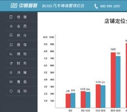 中易智联汽车美容管理软件 V5.0 官方版