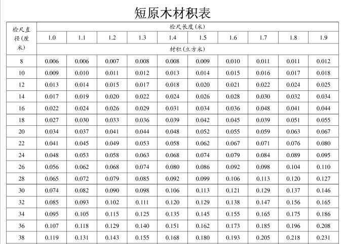 木材材积计算器 v2.2 官方版