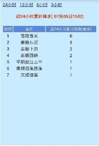 温州台风网软件V1.0安卓版大图预览_温州台风iphone6splus性能图片