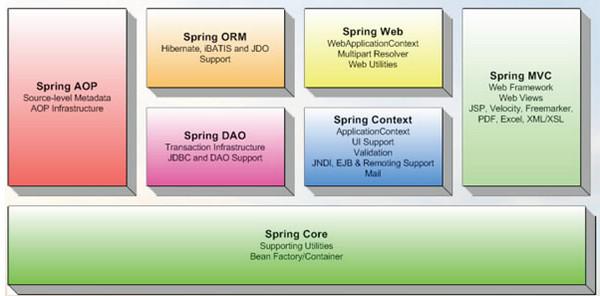 Spring Framework源码V4.3.9 电脑版