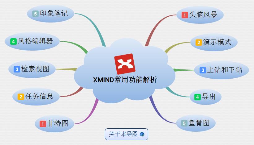 XMindV3.7.7.0 电脑版