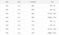 2020吉林高考一本/二本分数线公布