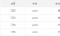 2020江苏高考一本/二本分数线公布