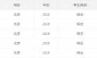 2020北京高考一本/二本分数线公布