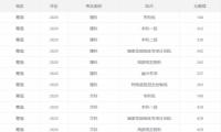 2020青海高考一本/二本分数线公布