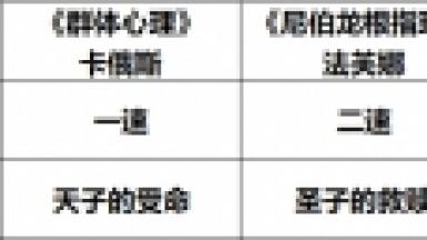 幻书启世录蘑菇灯阵容搭配推荐