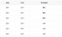 2021四川高考分数线全批次一览