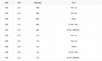2021陕西高考分数线全批次一览