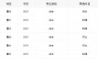 2021重庆高考分数线全批次一览
