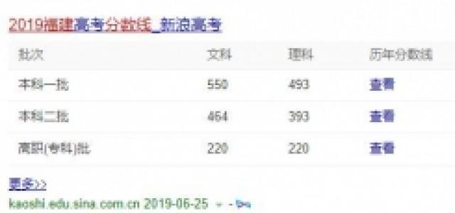 2019福建高考录取分数线是多少?