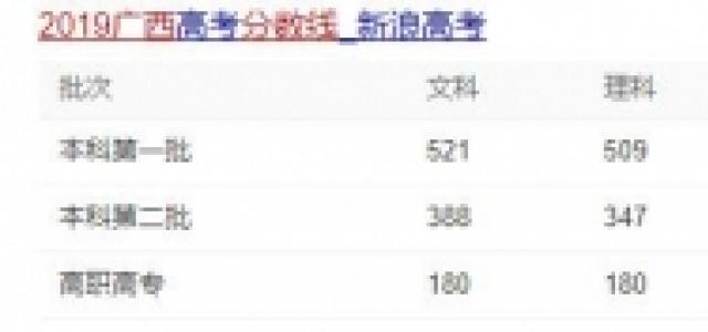 2019广西录取分数线是多少?