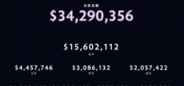 TI9冠军奖金有多少钱?
