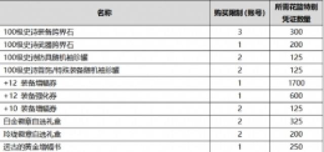 DNF2020金秋花篮特别凭证可以兑换什么?