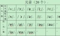 48个国际英语音标知识详解大全