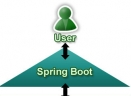 Spring BootV2.0 电脑版