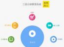 会贤三级分销系统V1.0 免费版