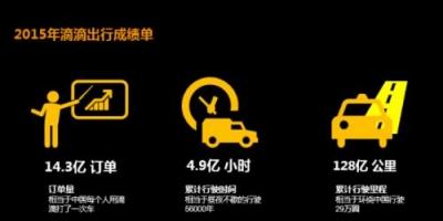 出行app乘客端是一款为安卓用户打造的打车软件。该软件包含了北京市5000多辆出租车,单日平均呼叫4000次以上,成单率高达70%,让你在外出门在外再也不怕打不到车啦。