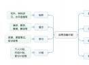 MindManager 11 for Mac中文版