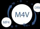 TuneFab M4V ConverterV2.0.6 Mac版