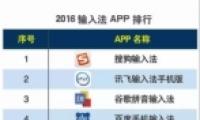 2016上半年度输入法 APP 排行榜:搜狗输入法稳居榜首