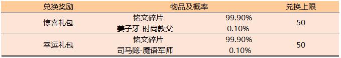 王者荣耀活力夏日活动玩法攻略_52z.com