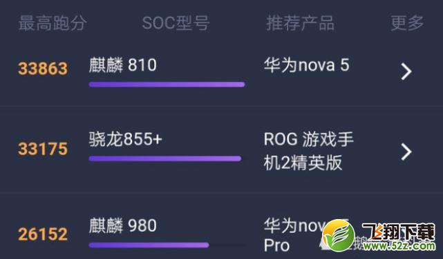 麒麟810和骁龙845对比实用评测_52z.com
