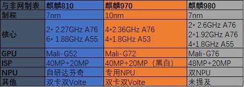 麒麟810和骁龙710对比测评