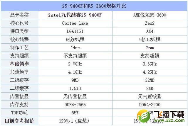 R5-3600和i5-9400F性能对比测评_52z.com