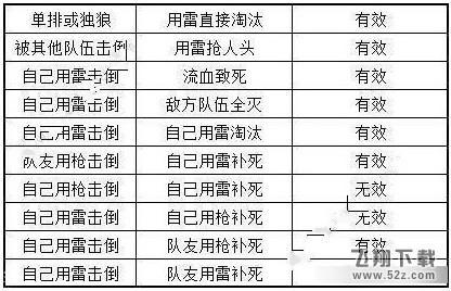 和平精英破片手榴弹淘汰7名对手任务完成方法详解[多图]图片2