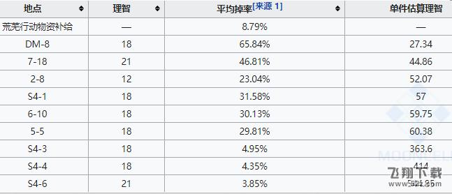 明日方舟异铁组速刷地点推荐_52z.com