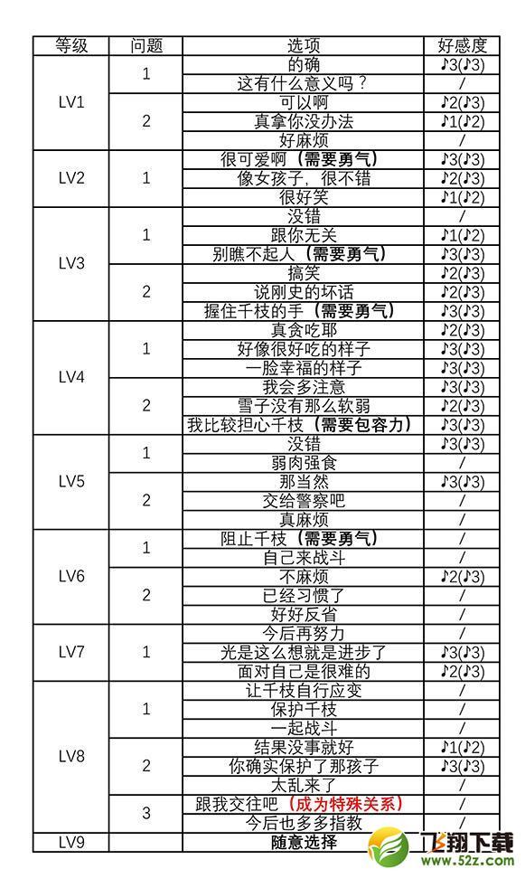 《女神����4:�S金版》�疖�社群里中千枝�υ�好感度�x�攻略_52z.com
