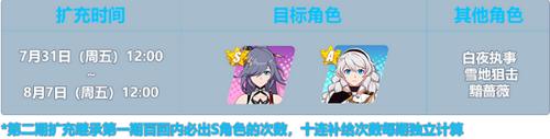 崩坏3云墨丹心扩充补给活动玩法攻略_52z.com